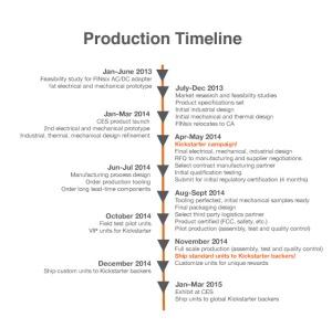 Dart timeline