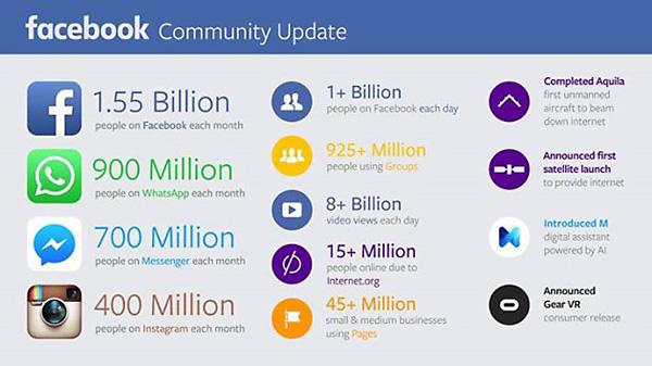 Facebook record